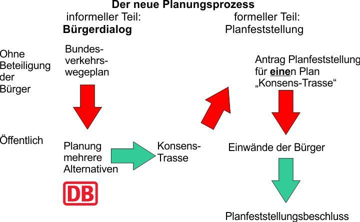 Planungsprozess Neubaustrecken