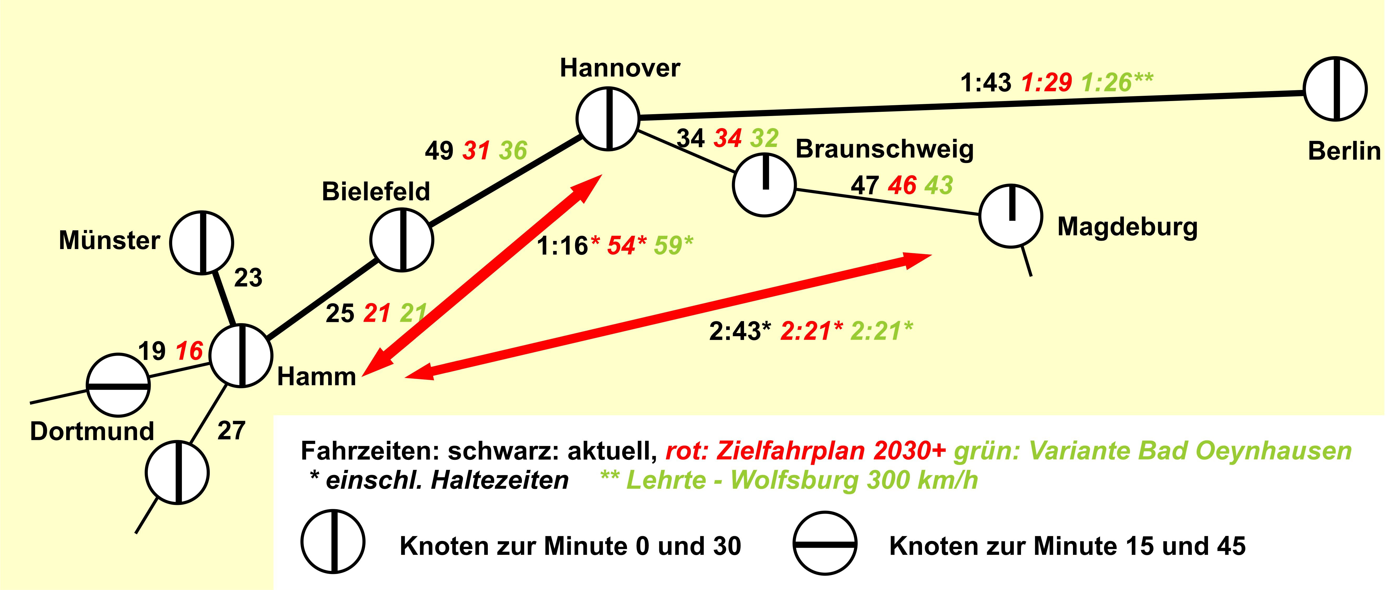 Skizze der Taktknoten